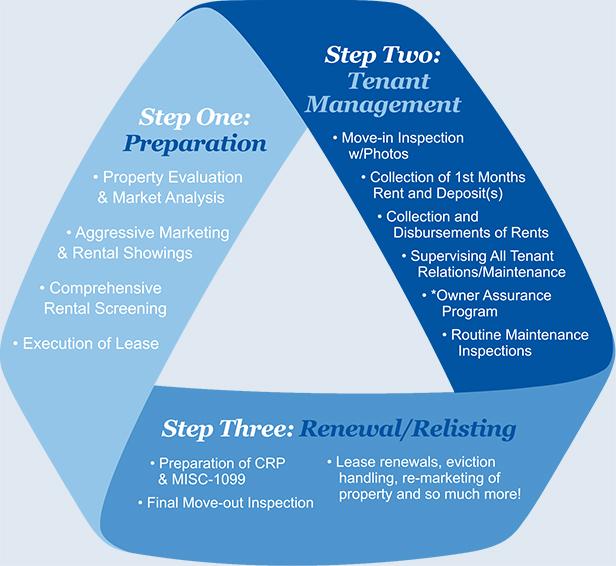 Property Management Services : Minneapolis property management company tradewind properties